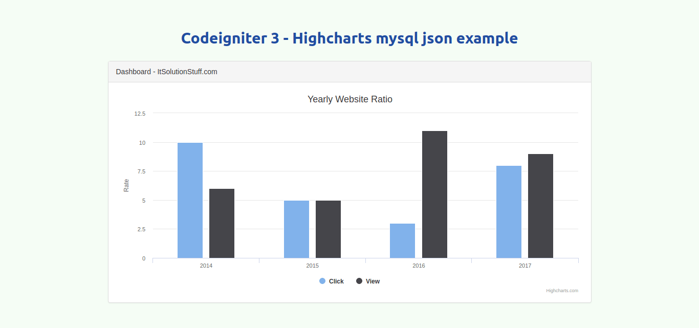 How to create dynamic Highcharts in Codeigniter 3?