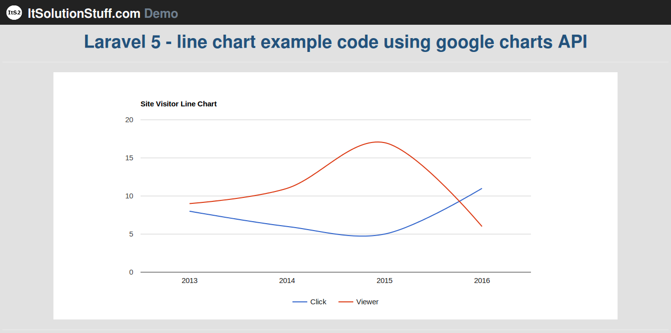 Laravel 5 - line chart example code using google charts API