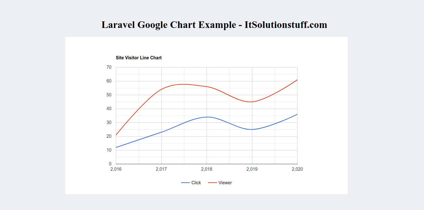 How to use Google Charts in Laravel 8?