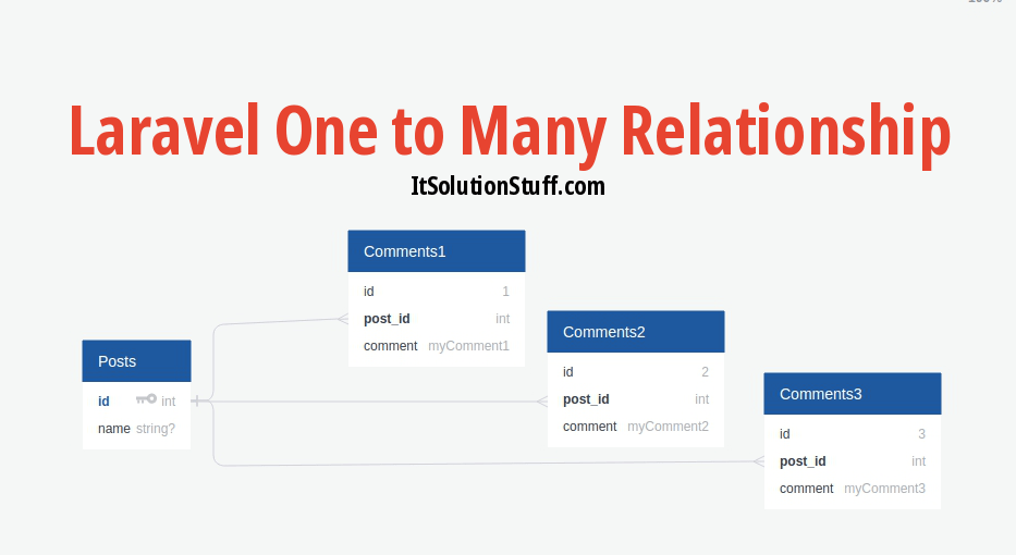 Laravel One to Many Eloquent Relationship Tutorial