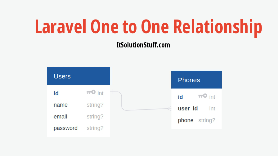 Laravel One to One Eloquent Relationship Tutorial